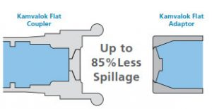 Dry Disconnect Coupler Design reduces product loss at disconnect by up to 85% compared to our already highperforming standard Kamvalok.