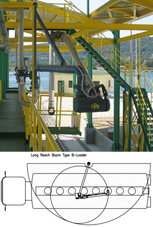Top Loading Arms, Top Loading Terminal, Tank Truck Rail Car,Long Reach Type 0
