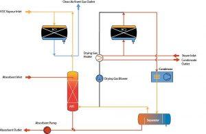Vapour Recovery Description of the procedure