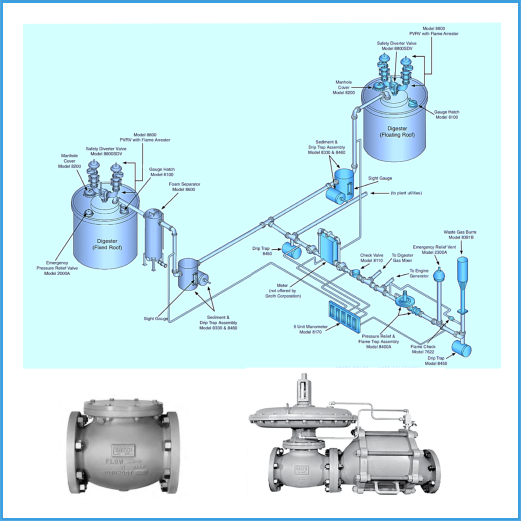 BIO-GAS Control & Safety Systems