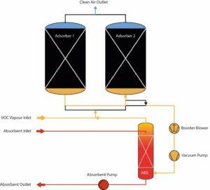Vapour Recovery Unit Operation Energy Management