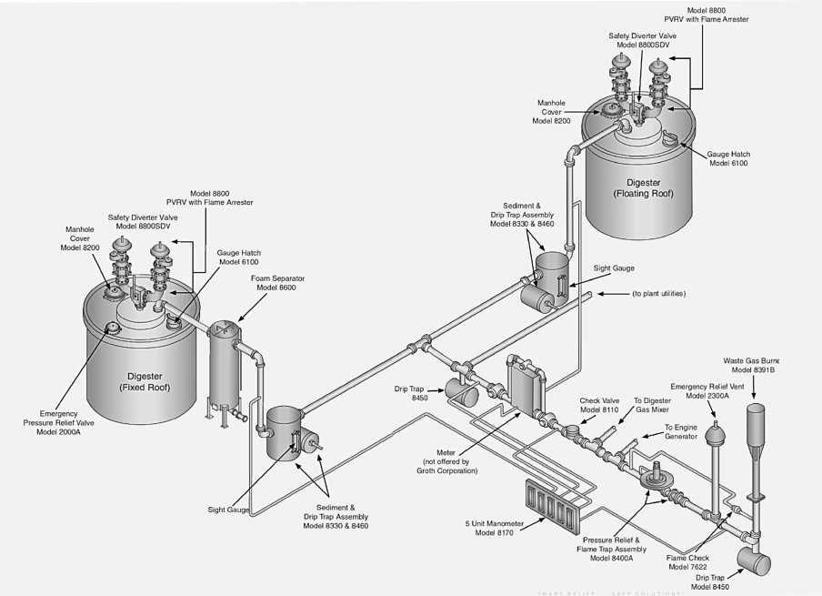 Tackling fugitive emissions in biogas and anaerobic digestion facilities